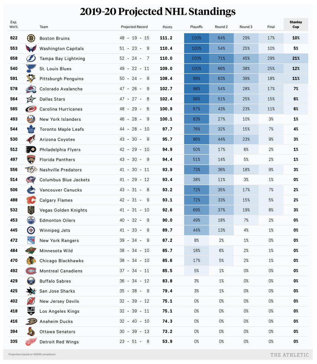 NHL standings projections and playoff