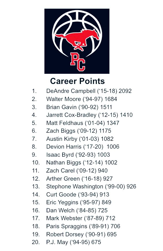 Devion is in great company - top 20 scorers in PC history: