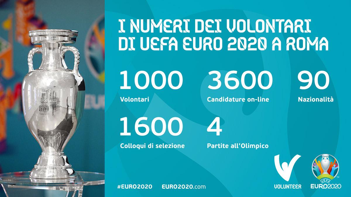 2020 è lanno, 12 il giorno, 6 il mese, 11 gli Azzurri in campo allOlimpico in Roma e... tutti gli altri numeri del nostro Programma Volontari per il ritorno di UEFA @EURO2020 a @Roma! #VolontariRoma2020 #Euro2020Volunteers #RomaEuro2020 #Euro2020 @Vivo_Azzurro @FIGC