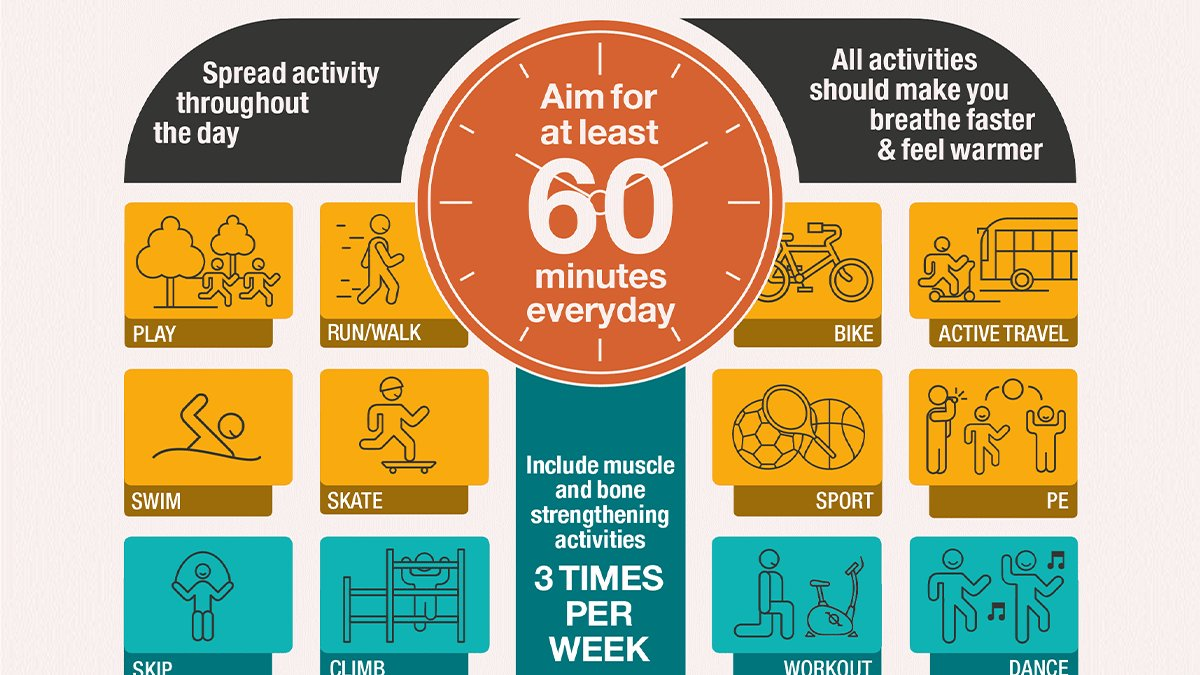 Did you know under 18s should get 60 minutes exercise per day? This can be spread into 10-min segments and includes walking to school, outdoor play & more.  Physical activity can have many benefits inc. more confidence & better sleep #NationalObesityAwarenessWeek #HealthyLiving <br>http://pic.twitter.com/bUxPCecOCc