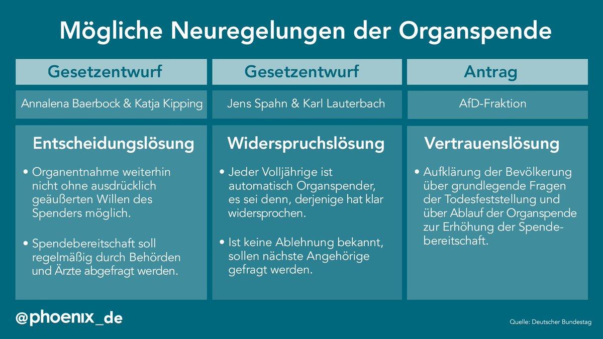 #Organspende
