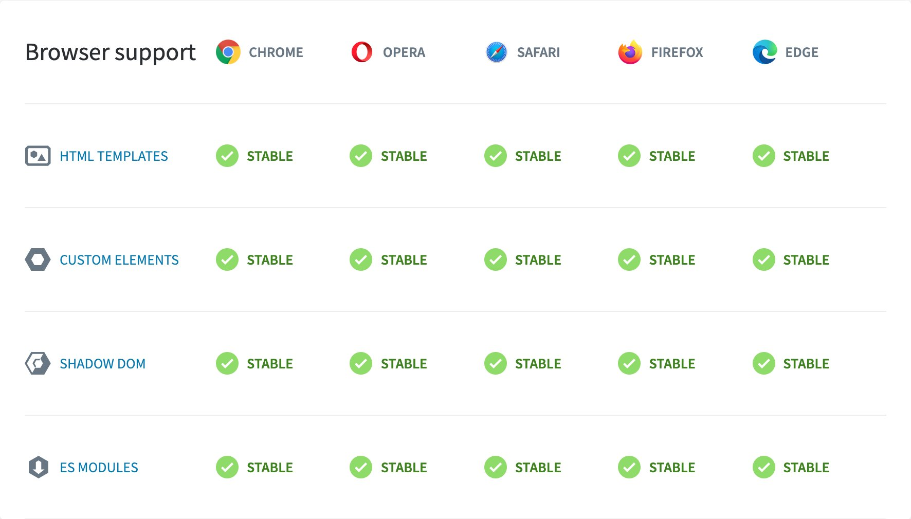 Soporte de Componentes Web