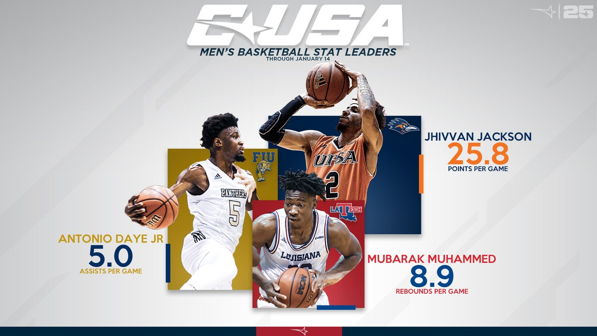 #CUSAMBB Stats Leaders through January 14 🏀⤵️ #TheCUSAWay