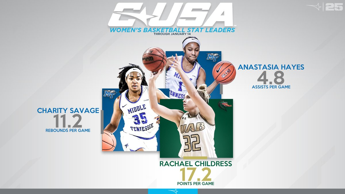 #CUSAWBB Stats Leaders through January 14 🏀⤵️ #TheCUSAWay