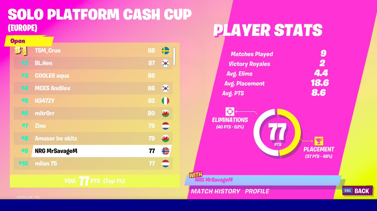 Fortnite Tournament 6 8 100t Mrsavage On Twitter 9th In Fortnite Battle Royale Solo Platform Cash Cup Europe Tournament