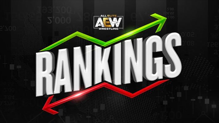 AEW Announces Updated Division Rankings