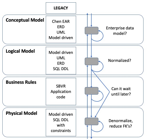 Data Modeling on the Other Side of the Quagmire - DATAVERSITY