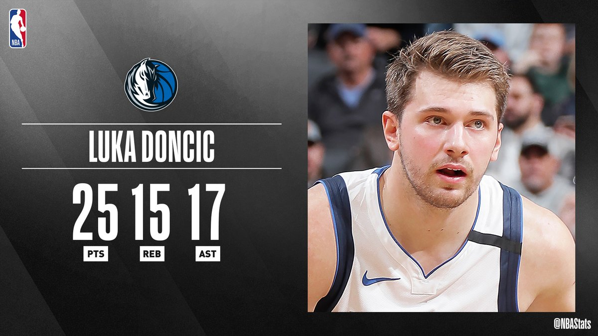 - First 25-point, 15-rebound, 15-assist game in @dallasmavs franchise history - Youngest player in @NBAHistory to record a triple-double with 15+ REB & 15+ AST - Youngest player in NBA History to record a triple-double with 17+ AST  Luka Doncic x #SAPStatLineOfTheNight