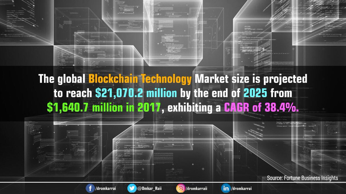 Increasing investments by various countries for implementing #Blockchain solutions in the niche sectors & global enterprises adopting this #emergingtech to drive efficiency & transparency will push the global #Blockchain Market reach $21,070.2M by 2025 from $1,640.7M in 2017.<br>http://pic.twitter.com/htF9HZFXA7