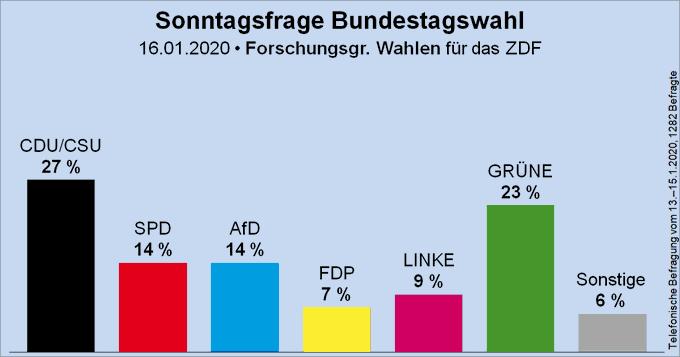 Säulendiagramm der Sonntagsfrage zur Bundestagswahl von der Forschungsgruppe Wahlen für das ZDF