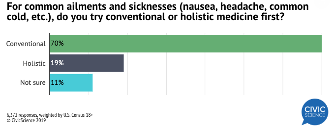Though conventional medicines still appeal to the majority of adults, the needle has budged in the direction of holistic treatments. For common ailments, nearly one in five adults now favors trying holistic first: http://civicscience.com/u-s-adults-brewing-holistic-remedies-may-be-gaining-steam/ …