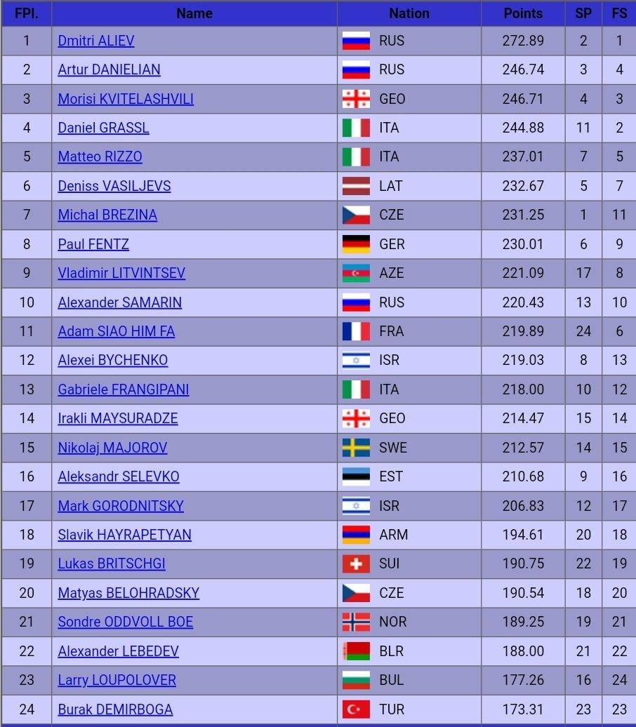 Final results of the Men's competition at #EuroFigure   #DmitriAliev - FS: 184.44, total: 272.89  #ArturDanielian - FS: 162.11, total: 246.74  #MorisiKvitelashvili: - FS: 163.94, total: 246.71<br>http://pic.twitter.com/sXcWPzCqHS