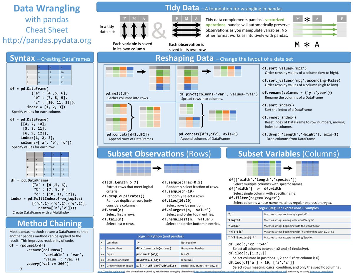 test Twitter Media - One of my all-time favorites >> The Most Complete List of the Best Cheat Sheets for #DataScientists — great learning resources for #AI #NeuralNetworks #MachineLearning #DeepLearning #BigData #DataScience #DataViz #Python #Rstats #Coding etc. —————— 👇👇 https://t.co/r8WpZ0NDgS https://t.co/lsTbu3fqtj
