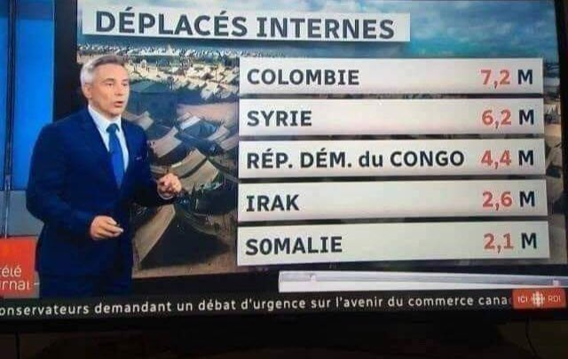 RT @Eli34150512: #Colombia otro vergonzoso 1er. puesto #Desplazamiento, superando a Siria, el Congo, Irak y Somalia. https://t.co/xVU14HQYxf