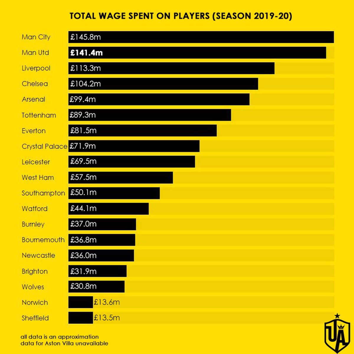 Manchester United have the second highest wage bill in the Premier League for the 2019-20 season. <br>http://pic.twitter.com/hTek2zXS18