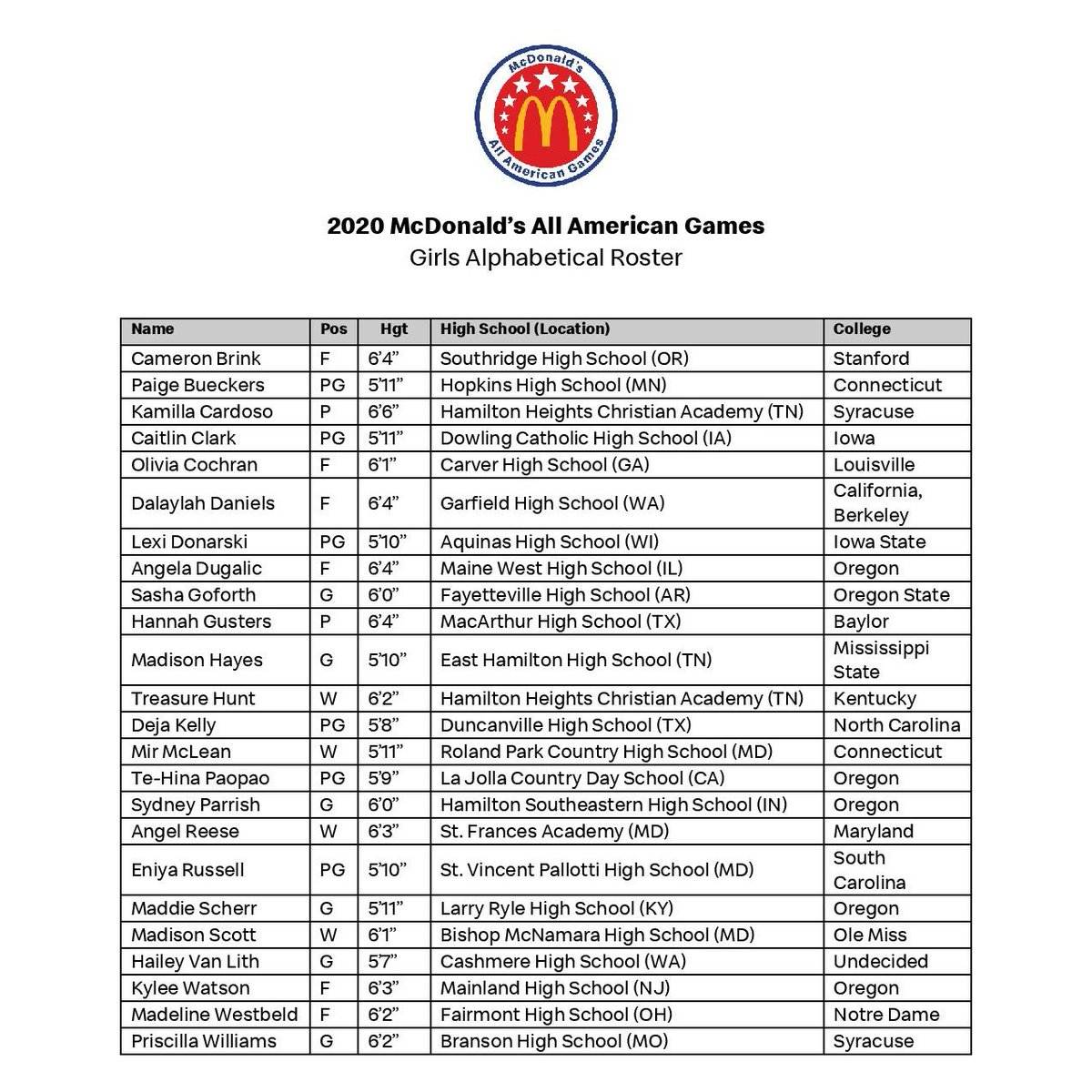 The rosters for the McDonald's All American Games are STACKED. @SLAM_HS