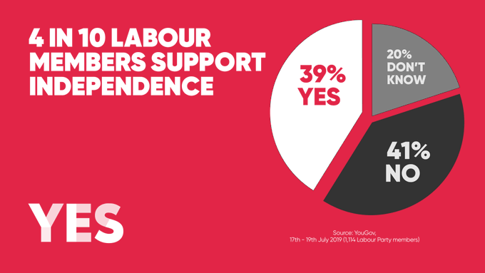 4 in 10 Labour members support independence