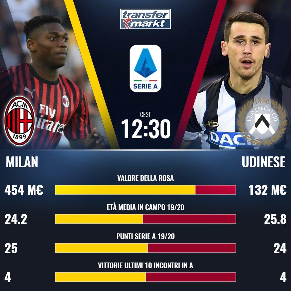 #MilanUdinese