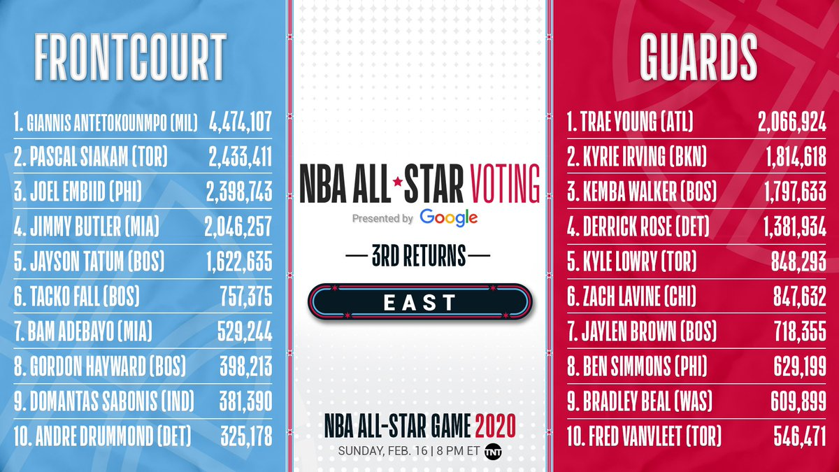 The third EAST returns from  #VoteNBAAllStar 2020!   Make YOUR vote count twice today by voting here ➡️ https://nba.app.link/e/ASV2020