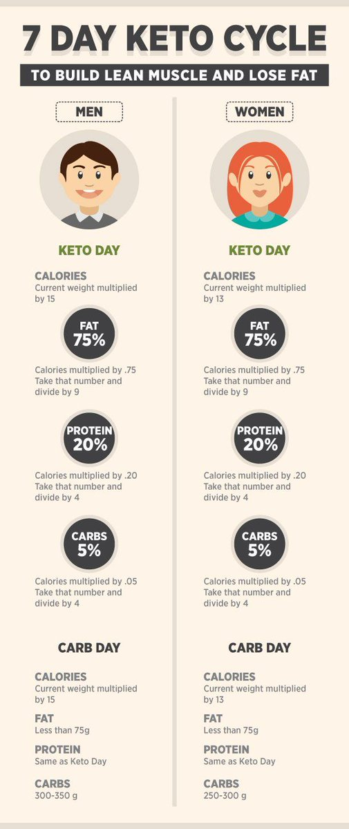 7 day keto cycle to build lean muscle and lose fat for men and woman‍‍ . Click here to for more : http://bit.ly/35DcWBR   . #7dayketo #diet #Health #fitness #FitnessMotivation #mentalhealth #womanhealth #buildmuscle #ThursdayThoughts #thursdaymorningpic.twitter.com/7g20c1MUwc