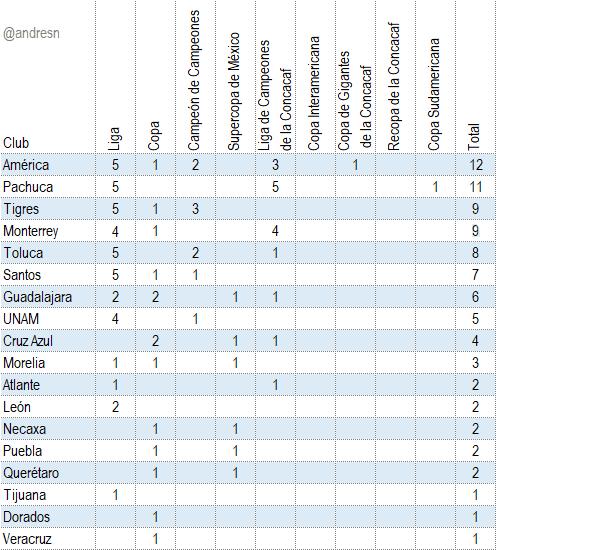 Campeonatos del futbol mexicano del 2000 a la fecha http://dlvr.it/RN9rjPpic.twitter.com/skAjsGacIP