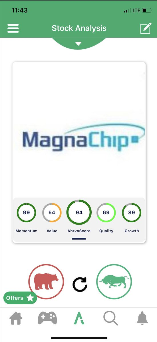 MagnaChip is one the top ranked #stocks on Ahrvo with an overall ranking of 94. #Momentum and #Growth scores are also in strong buy territory. The stock is up over 20% to start off the year and 113% over the last 1 year #stocks #equities #stockmarket #investingtips #tradingtipspic.twitter.com/Wv2LgK9BST