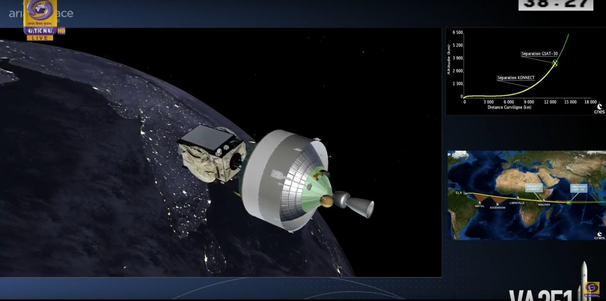 #GSAT30 successfully separated from the upper stage of #Ariane5 #VA251