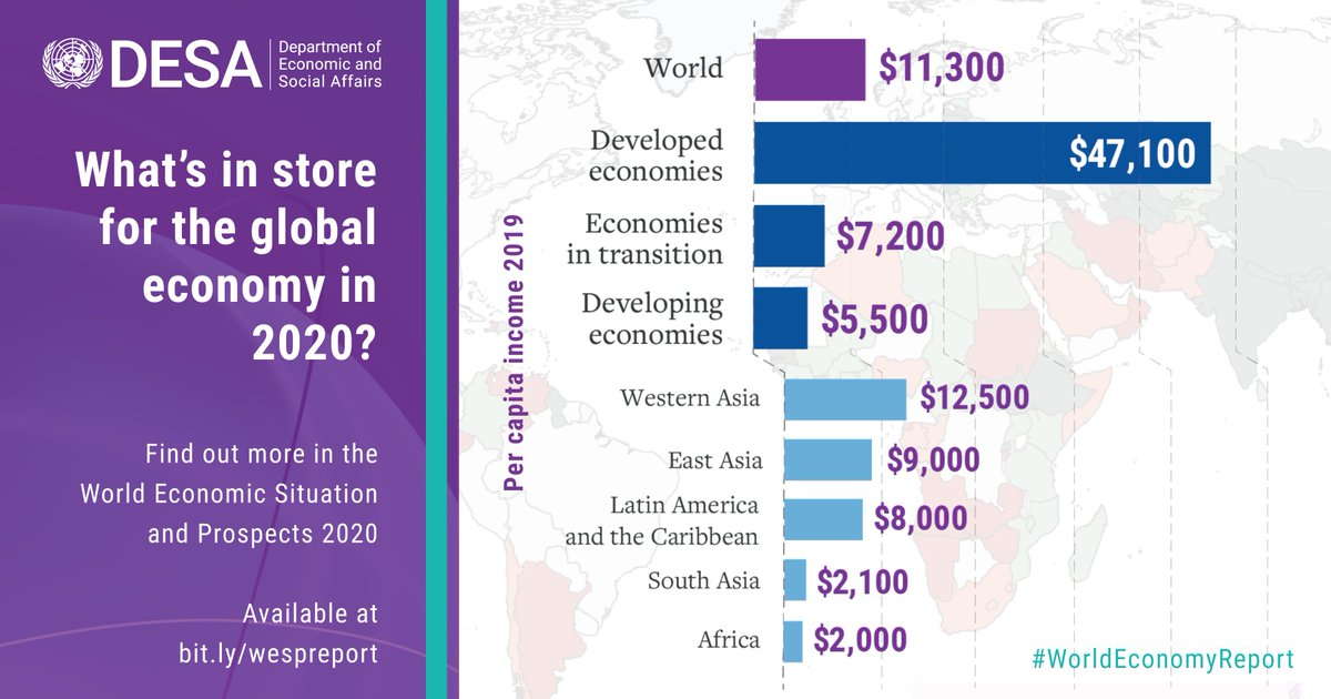A global economic slowdown has put at risk the progress we've made on poverty eradication and the creation of decent jobs.We need to work harder to ensure the global economy works for everyone, not just for a few. http://bit.ly/wespreport