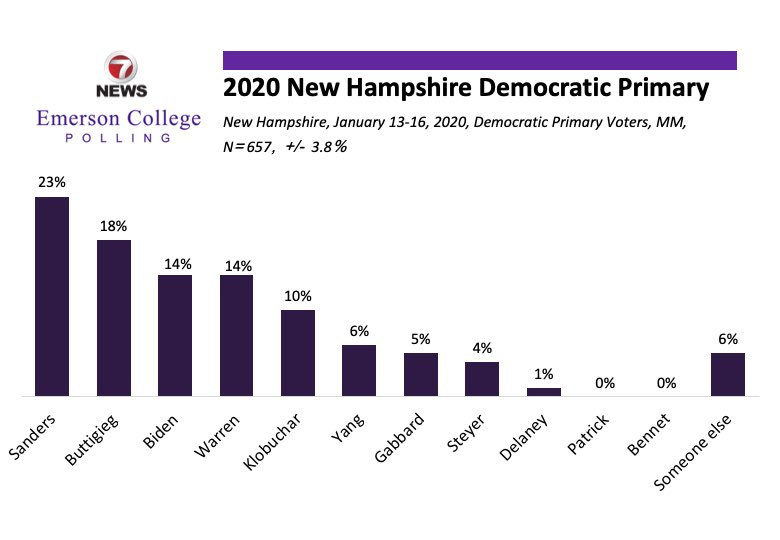 #NEW New Hampshire Post-debate @7News / @EmersonPolling:Sanders 23Buttigieg 18Biden 14Warren 14Klobuchar 10Yang 6Gabbard 5