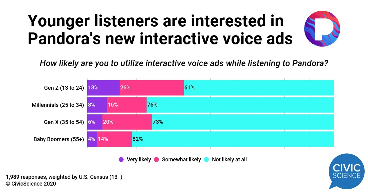 .@Pandora has begun testing interactive voice ads, allowing listeners to engage with advertisers. The site's younger users are more interested. Full study: http://civicscience.com/pandoras-interactive-voice-ads-are-just-the-beginning/ …