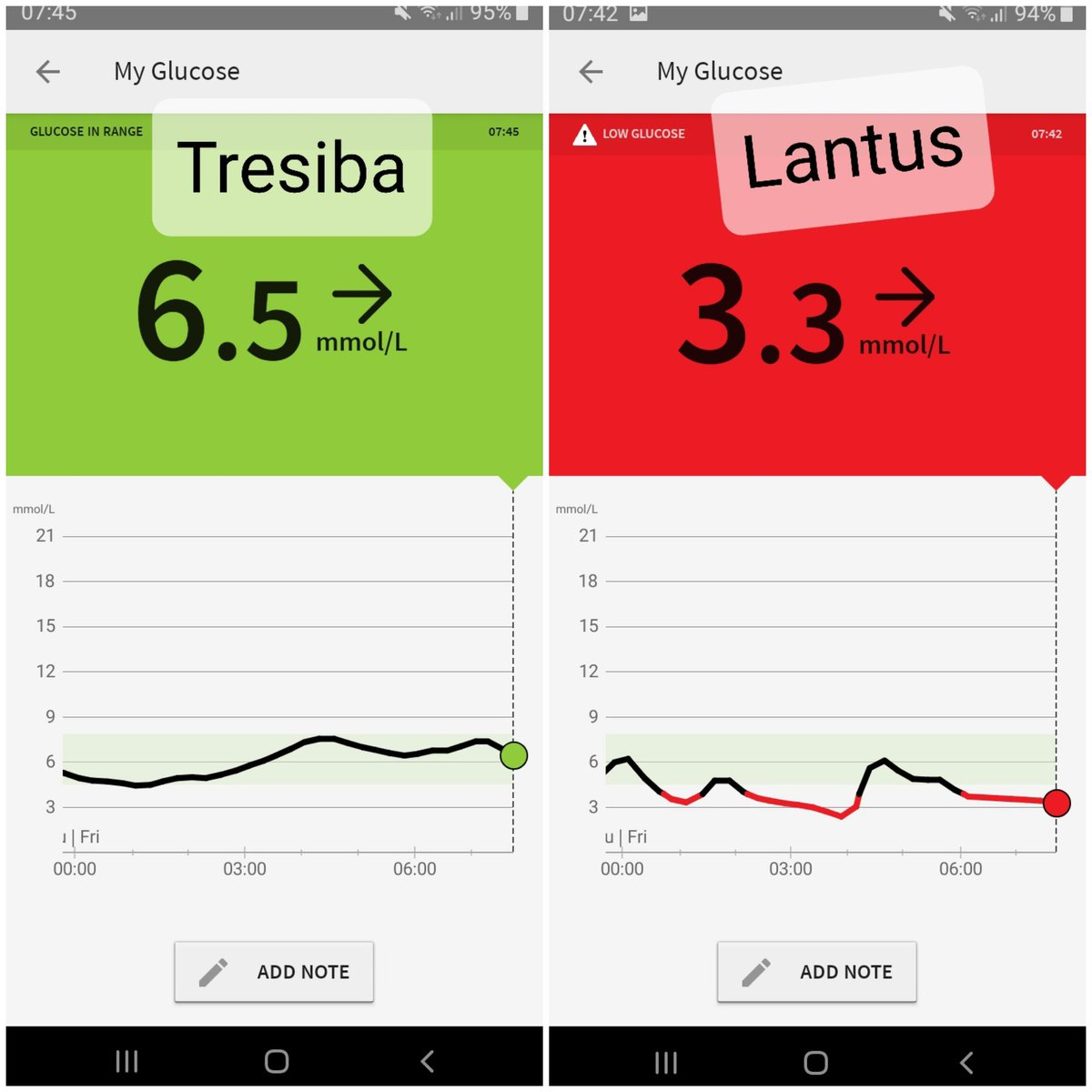 test Twitter Media - 14 days on #Tresiba. Very successful so far & very pleased with results. Feel so much better & less spikes during day too. Lantus wasn't working for me, I didn't think a different long acting would make any difference thankfully DSN thought differently! #diabetes #type1diabetes https://t.co/nN9v2UMuJL