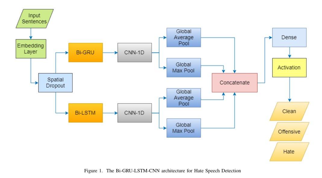 Hate Speech Detection on Vietnamese Social Media Text using the Bi-GRU-LSTM-CNN Model. (Tin Van Huynh et al.)  Paper: https://buff.ly/2RGJo2T  #machinelearning #artificialintelligence #naturallanguageprocessing #speechprocessingpic.twitter.com/EYfYU2UIYV