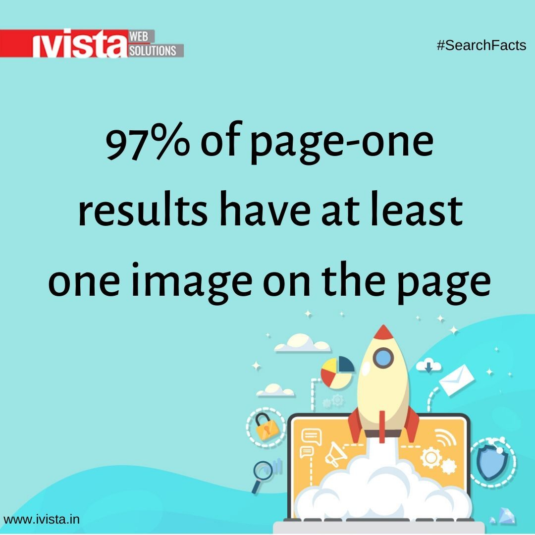 97% of page-one results have at least one image on the page  #search #SearchFacts #searchtips #digitalmarketing #onlinemarketing #seotips #mobilemarketing #digitalmarketingtips #entrepreneur #marketingagency #marketingtips #ivista #bangalorepic.twitter.com/qi8A5bbYGo