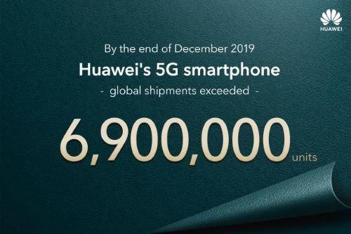 【昨年5Gスマホ690万台以上を全世界に出荷!】2020年1月15日、ファーウェイ コンシューマービジネスグループ(中国・深圳)は、2019年12月末までに全世界で690万台以上※の5Gスマートフォンを出荷したと発表いたしました🎉※全世界を対象にした出荷数です。▼詳細はこちら