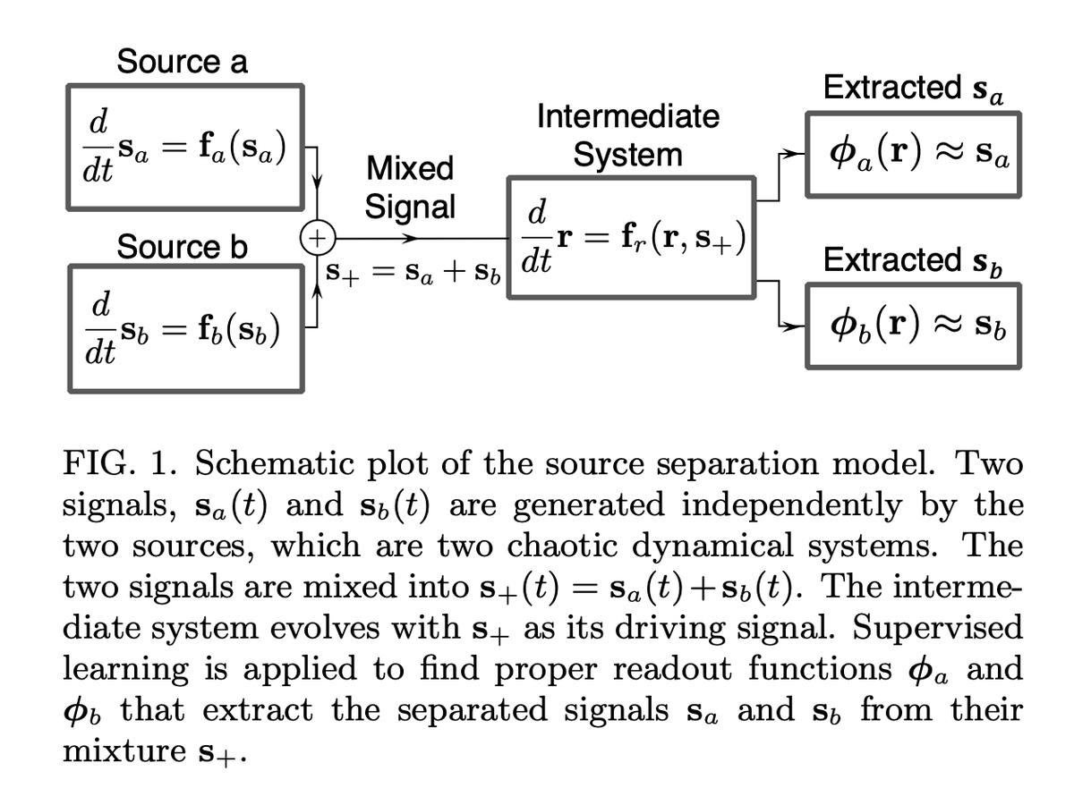 2つのカオス力学系の合成信号から元の信号源を推定する問題は合成信号に駆動される「仲介」力学系を用意して、その時間発展の変換を学習することで解ける。その仲介力学系は「水槽の中の水」でも良く、合成信号が作る波面の形から信号源分離を行うことに成功している。