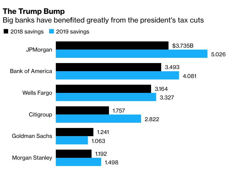 Los grandes bancos han ahorrado $32,000 millones gracias a los recortes fiscales de Trump (Bloomberg)