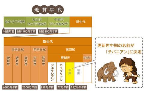 おめでとうございます!「チバニアン(千葉時代)」が地質時代に正式認定 日本の地名が初めて地球史の1ページに  @itm_nlabから
