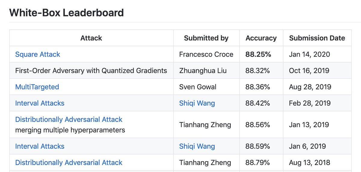 GitHub - max-andr/square-attack: Square Attack: a query-efficient black-box adversarial attack via random search [arXiv, Nov 2019]