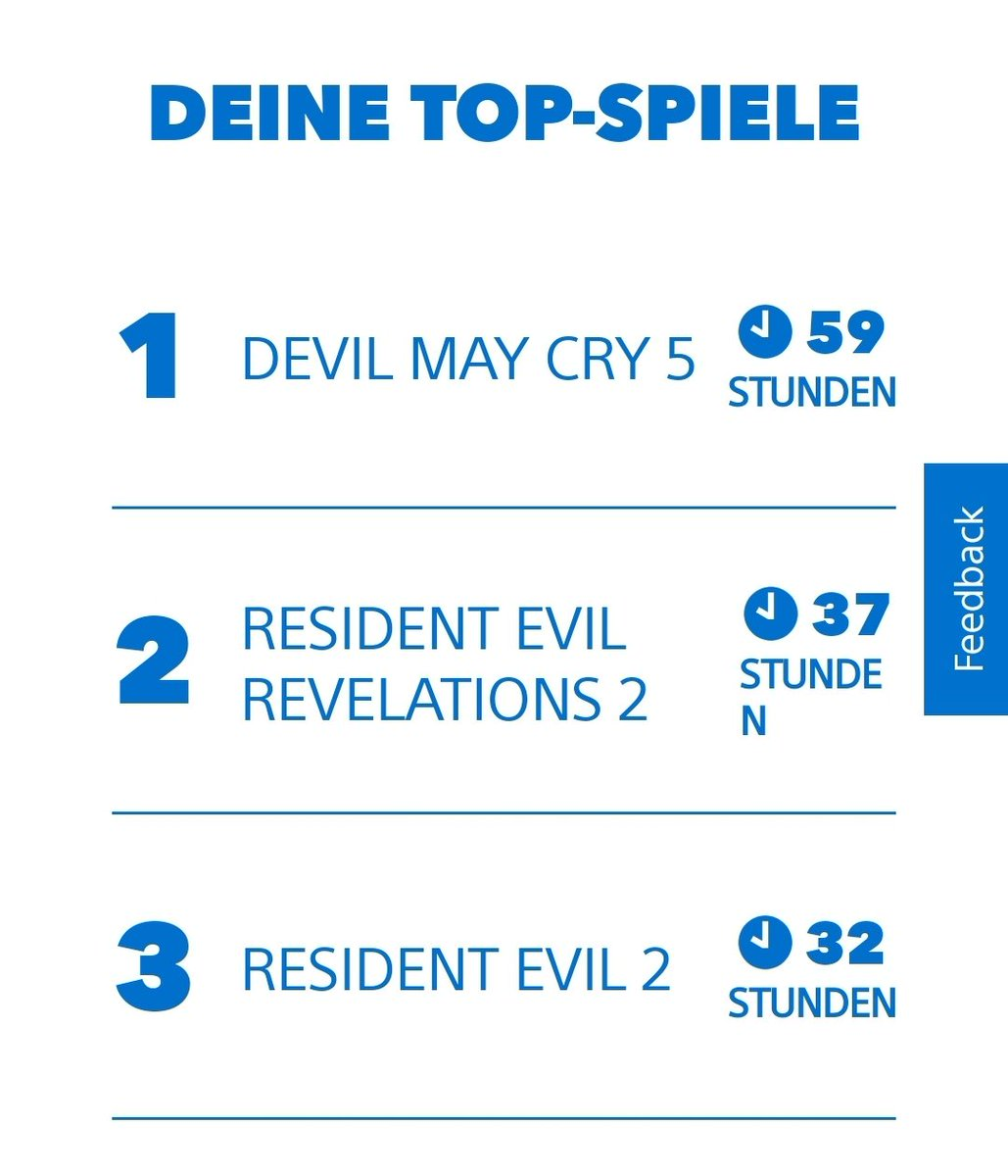 Glad to see DMC5 on top of the list! But man, I got weak. Cosplay and other things keep me from playing games. I need to change that and balance all my hobbies better  Rev2 online is no surprise and my top game no. 4 is definitely the Goat Simulator  #MyPSYear2019 <br>http://pic.twitter.com/DgKWaf1o9J