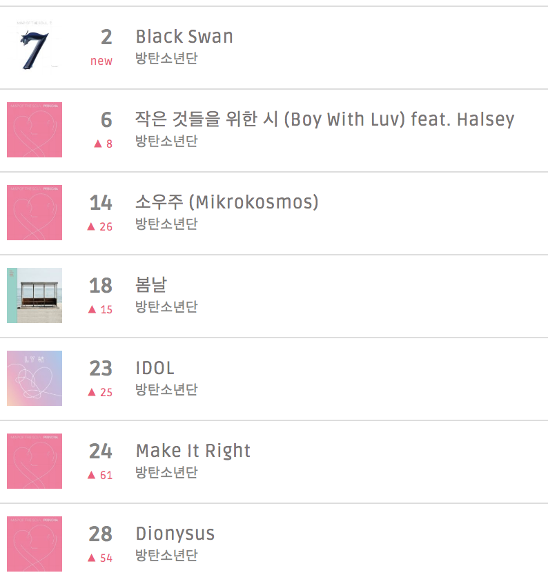 MelOn Realtime Chart - 7PM KST  #2. Black Swan (NEW) #6. Boy With Luv (+8) #14. Mikrokosmos (+26) #18. Spring Day (+15) #23. IDOL (+25) #24. Make it Right (+61) #28. Dionysus (+54)  All tracks in Top 30!   #BlackSwan  #BTSIsComing <br>http://pic.twitter.com/rQrZFH907S