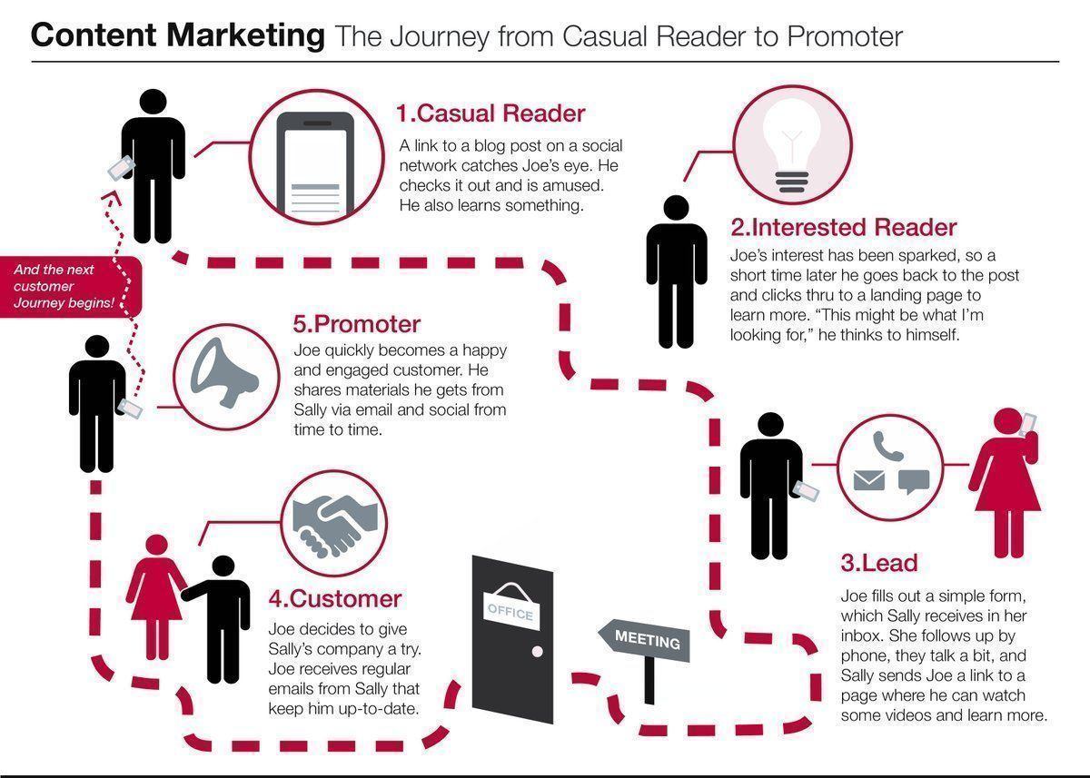 The #contentmarketing path: from casual reader to promoter. - Casual - Interested - Lead - Customer - Promoter  #DigitalMarketing #InboundMarketing #SEO #Copywriting #EmailMarketing #ReferralMarketing #OnlineMarketing #OnlineMarketingTips  Via @BenKamauDigitalpic.twitter.com/EuZ0s4vW1p