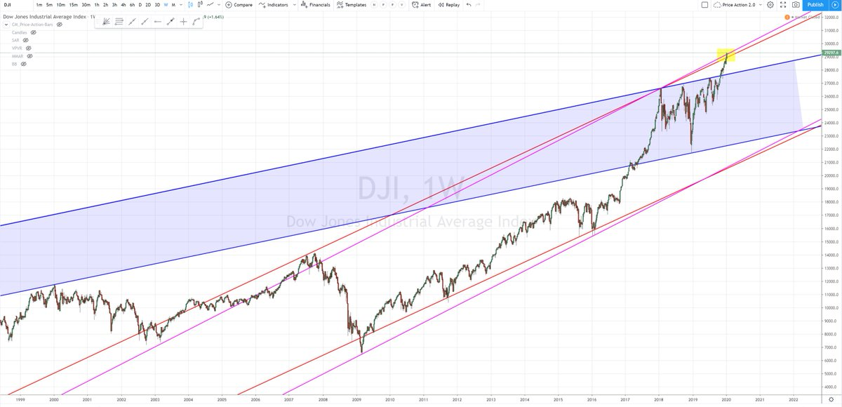 $DJI $DJIA - weekly chart - 2 channels (red/magenta) in play  #peak #resistance