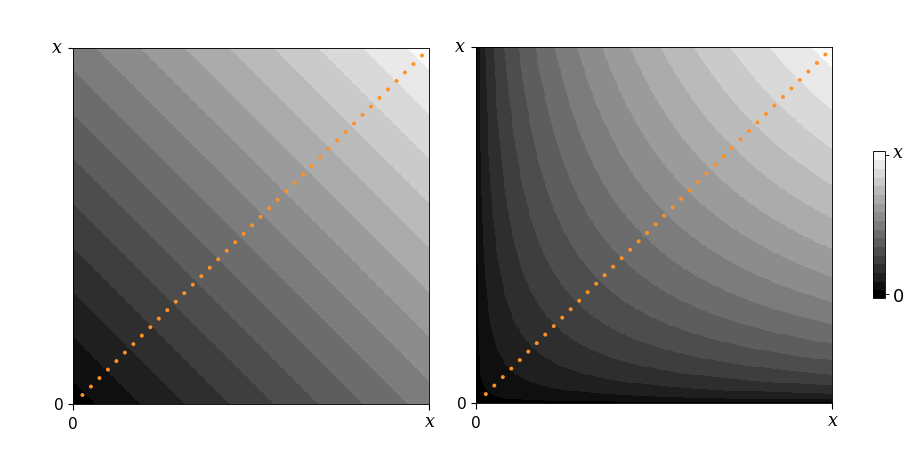 Visualizing the Geometric and Harmonic Means - The Startup - Medium