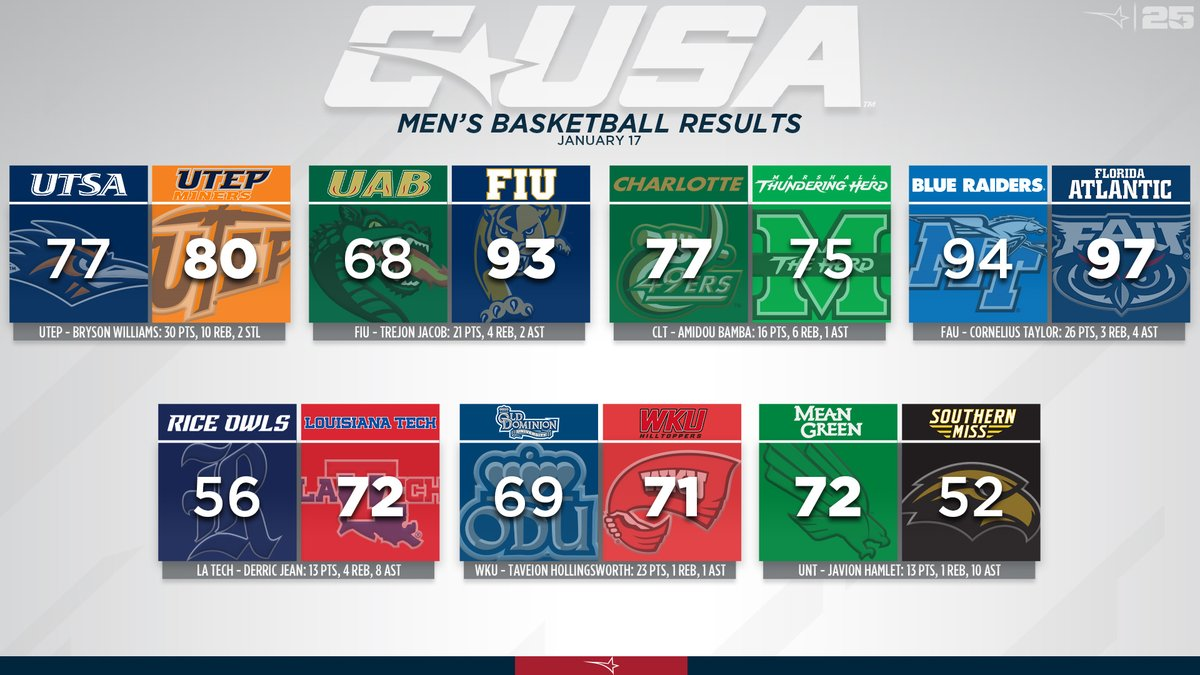 Here are the #CUSAMBB results from our latest mid-week contests! ⤵️🏀