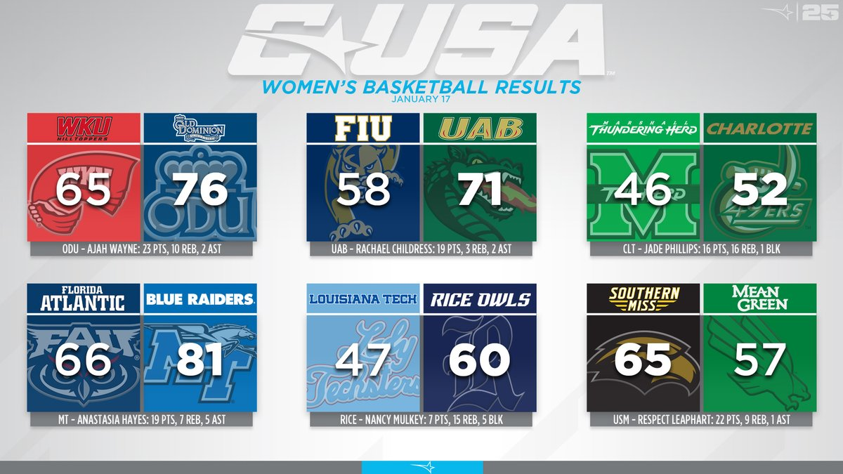 Take a look at last nights #CUSAWBB scores from around the league! 🏀⤵️