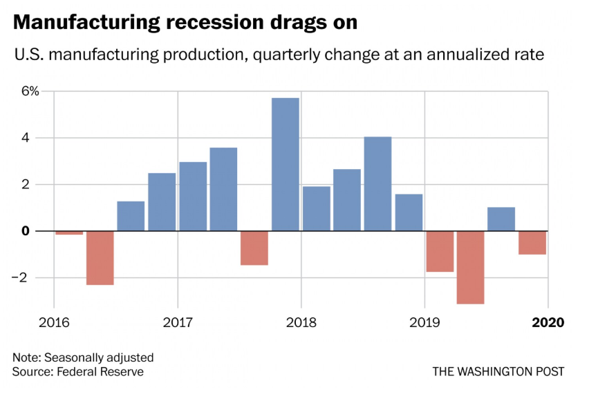 US manufacturing was in a recession in 2019, according to Fed data out today.  Output declined last year. Job growth slowed sharply. Job openings fell 32% since July.  It's the sore spot in the US economy  https://www. washingtonpost.com/business/2020/ 01/17/us-manufacturing-was-mild-recession-during-2019-sore-spot-economy/   …  w/ @andrewvandam<br>http://pic.twitter.com/0IFgSDXgzd