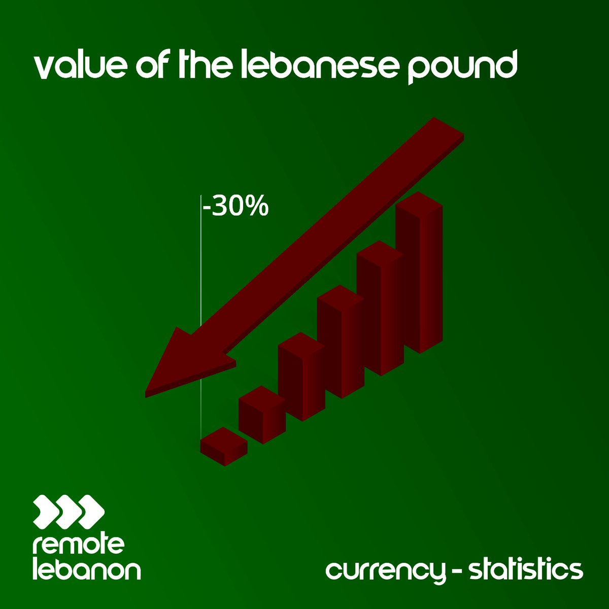 The Lebanese pound has lost around 30% of its value in the unofficial exchange market for the first time since it was valued at LBP 1,515 to the dollar in 1997.   http://remotelebanon.com   #Lebanon #Beirut #Dollarcrisis #RemoteWork #workfromhome #jobsearch #Jobspic.twitter.com/8qual3bwZ9