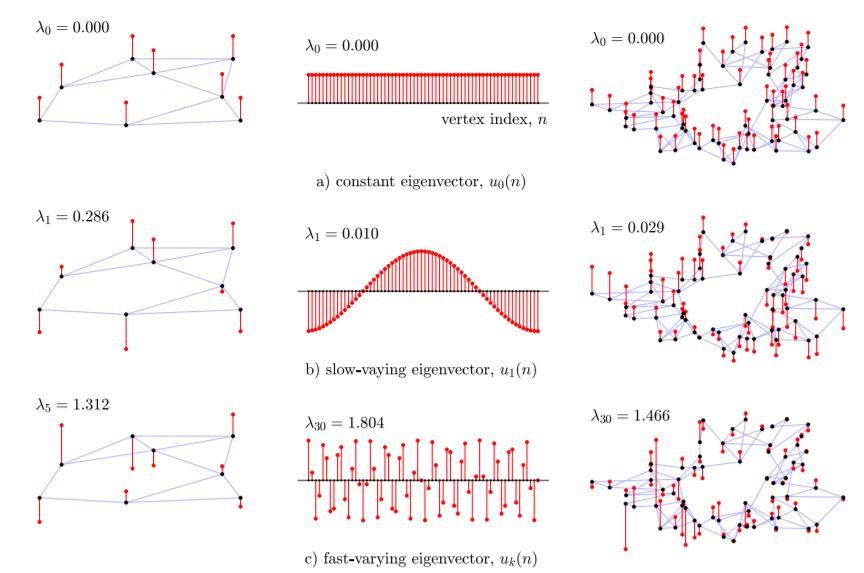 ありえんくらいグラフのスペクトラル理論についてわかりやすく図解してくれてる解説記事 (論文) 見つけてしまった