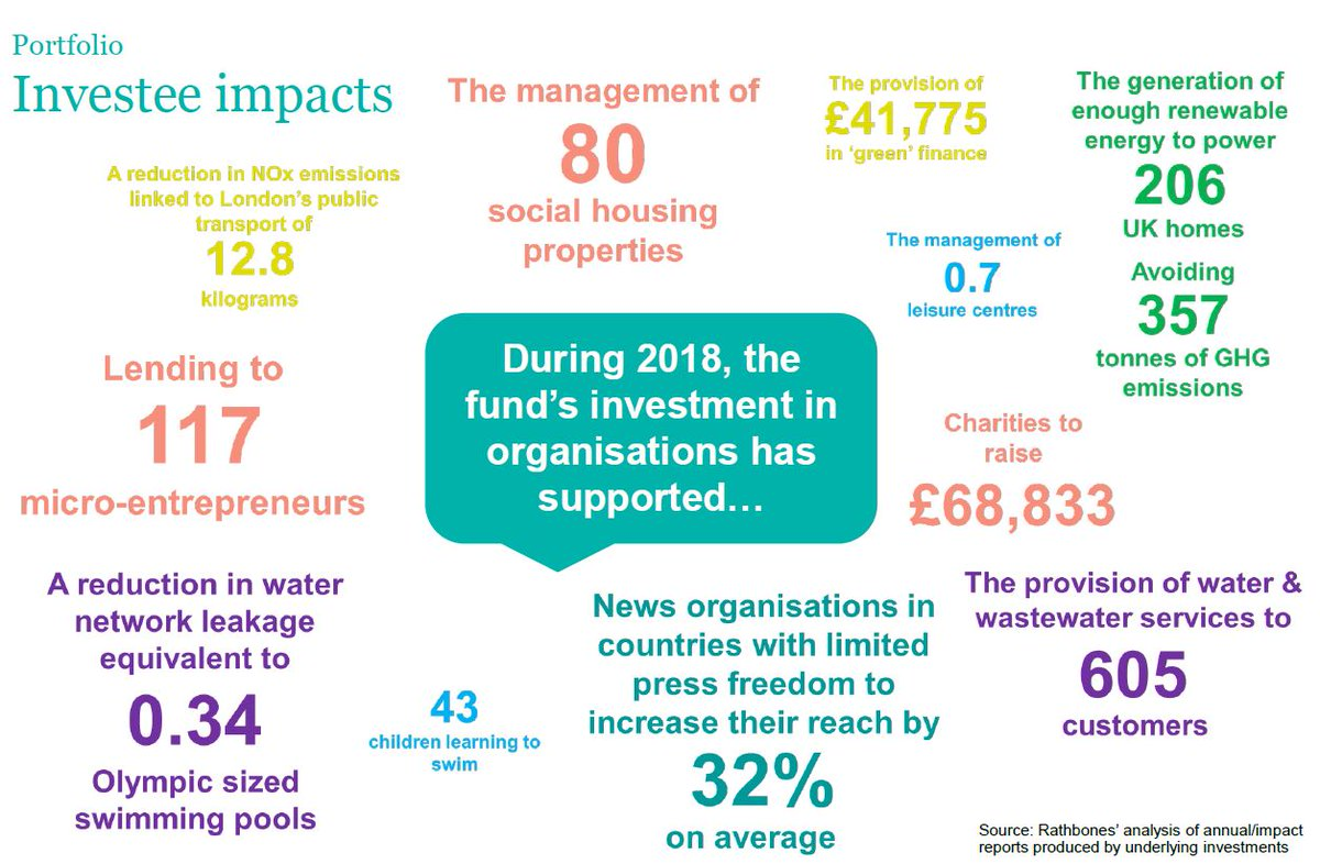test Twitter Media - We have published a Total Impact report highlighting the impact made by organisations we have invested in, all while making sound financial returns ✊https://t.co/IADTyTcLWm #ESG #Endowment #impactinvesting https://t.co/EEri3Ld5Ey
