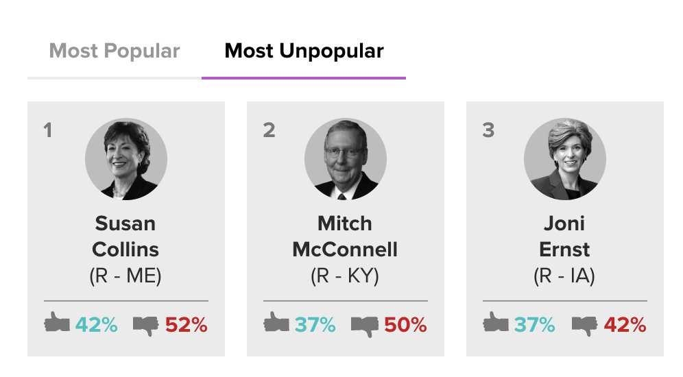 Senator Collins is officially the most unpopular member of the Senate – ahead of even Mitch McConnell.   We can win this race in November, but I need your help:  https:// secure.actblue.com/donate/gideon- 2020?refcode=tw200117   … <br>http://pic.twitter.com/F0zLyRNCcs